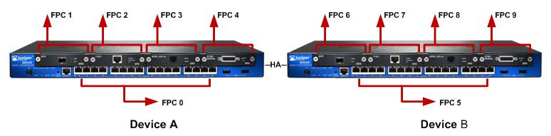 Juniper SRX High Availability Basics