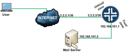 Mail-Server-Configuration-using-PAT-Translation.jpg