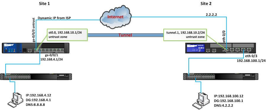 Dynamic site to site VPN in Juniper SRX and SSG