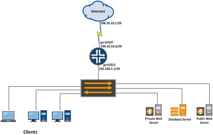 Configure Proxy ARP in Juniper SRX Gateway