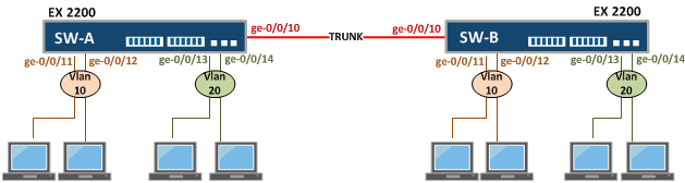 Configure VLANs in Juniper Switch