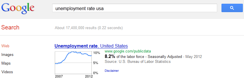 Unemployment rate USA