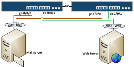 Configure Link Aggregation Group in Junos