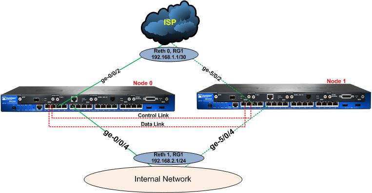 Configure Reth Interface in Junos (SRX)