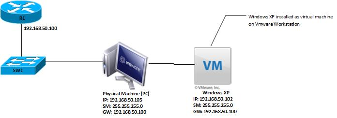 VM to Physical Network