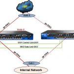 Configure High Availability Cluster in Juniper SRX