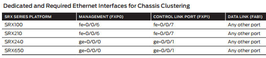Interfaces of Chassic Clustering