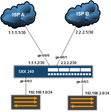 Configure Filter Based Load Balancing in Juniper SRX