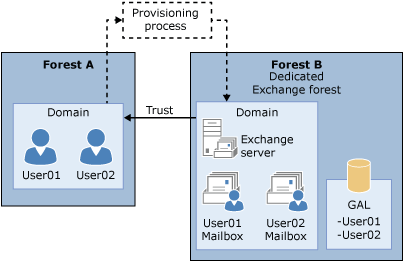 Linked Mailbox