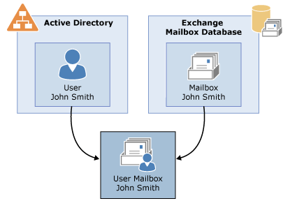 Mailbox Components