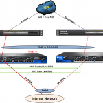 Configure IP Monitoring in SRX Cluster