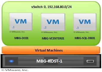 Install vCenter 5.5 in Server 2012 R2 with SQL Server 2012