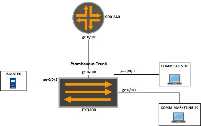 Configure Private VLANs in Juniper Switch