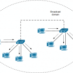 Understanding VLANs in Switching World