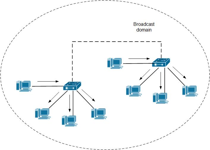 Understanding VLANs in Switching World