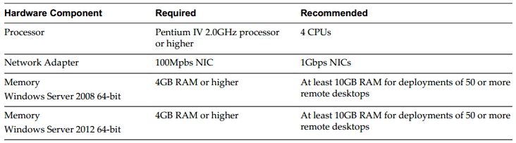 View Connection Server Hardware Requirement