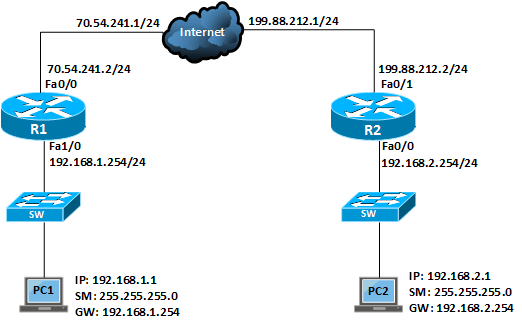 configuring an ipsec-site-to-site vpn using cisco ios