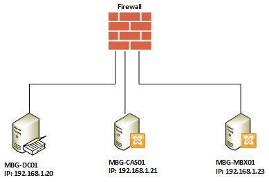 Setup Exchange 2010 Mail Flow In Local Ad Domain