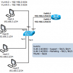 Configure Inter VLAN Routing in Cisco Router