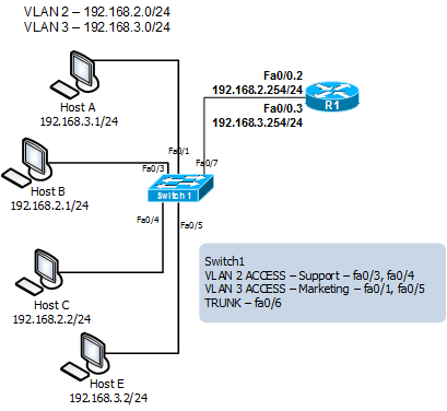 Configure Inter VLAN Routing in Cisco Router