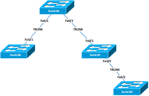 Configure VLAN Trunking Protocol (VTP) in Cisco IOS Switch