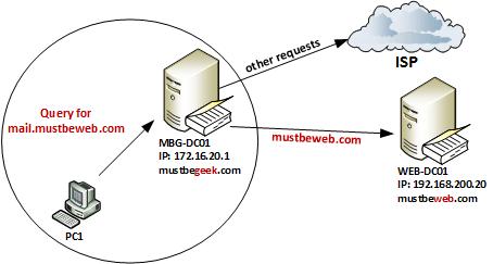 Create Conditional DNS Forwarding in Windows Server 2008