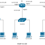 Understanding Basics of EIGRP Routing Protocol