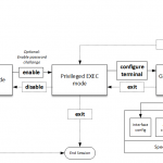Understanding Cisco IOS Command Line Modes