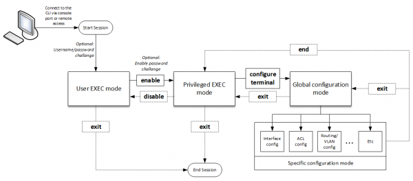 Understanding-Cisco-IOS-Command-Line-Modes-Flowchart.png