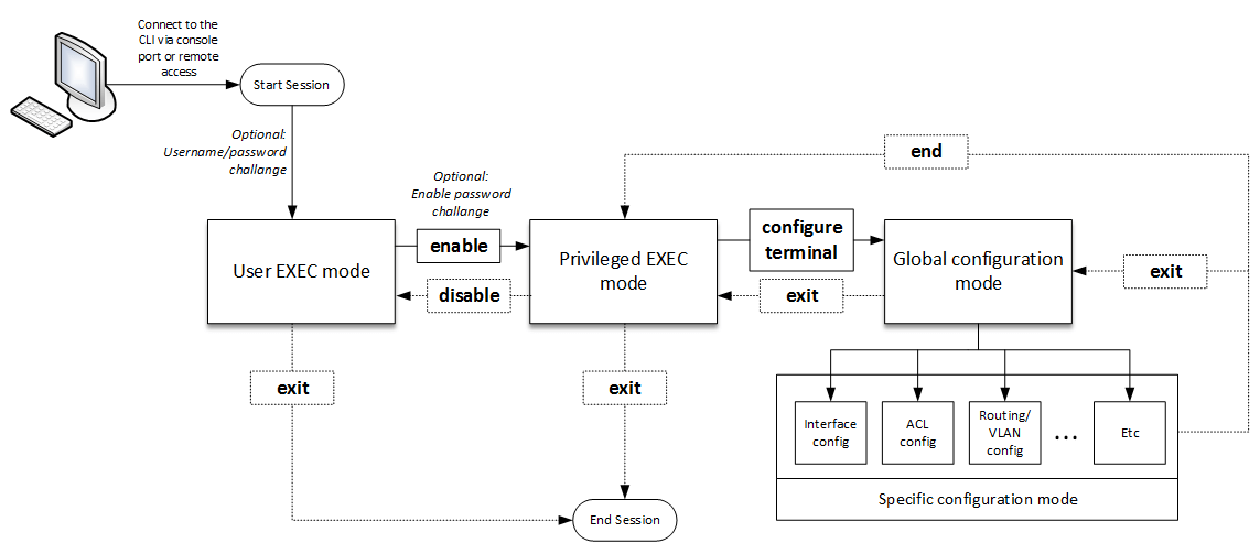 Understanding Cisco IOS Command Line Modes - Flowchart
