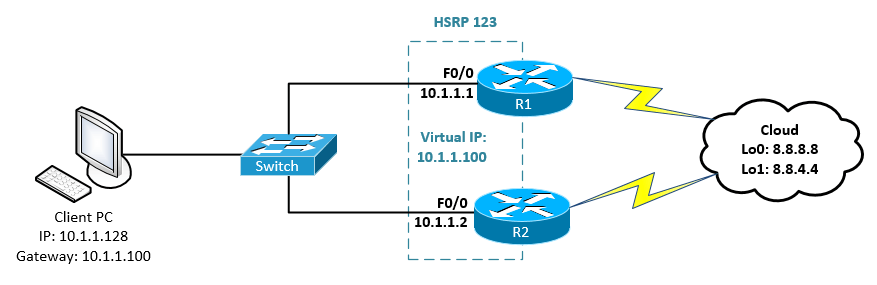 Configure HSRP in Cisco IOS Router