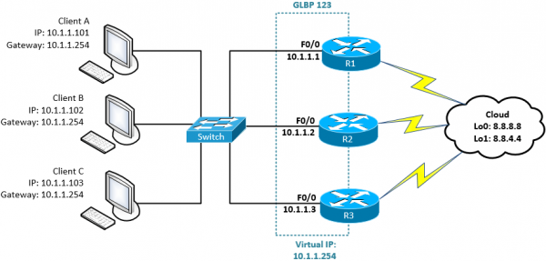 configure-glbp-in-cisco-ios-router.png