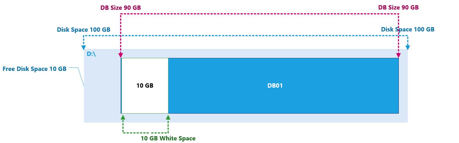 DB Size 2