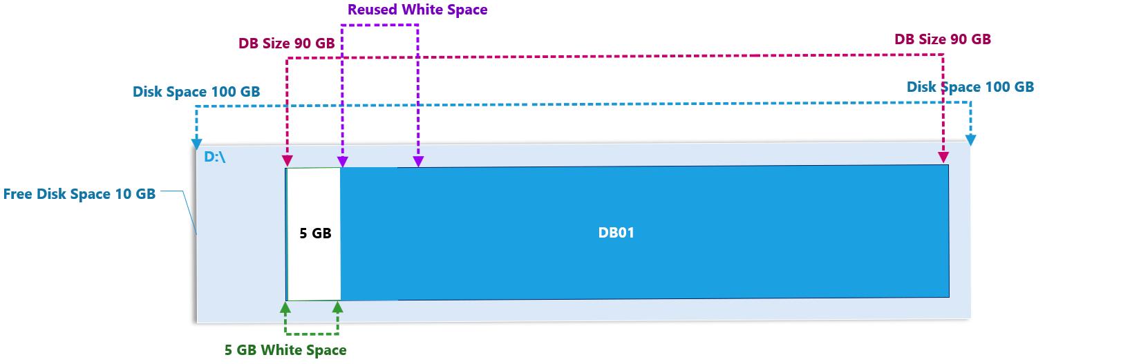 DB size 3