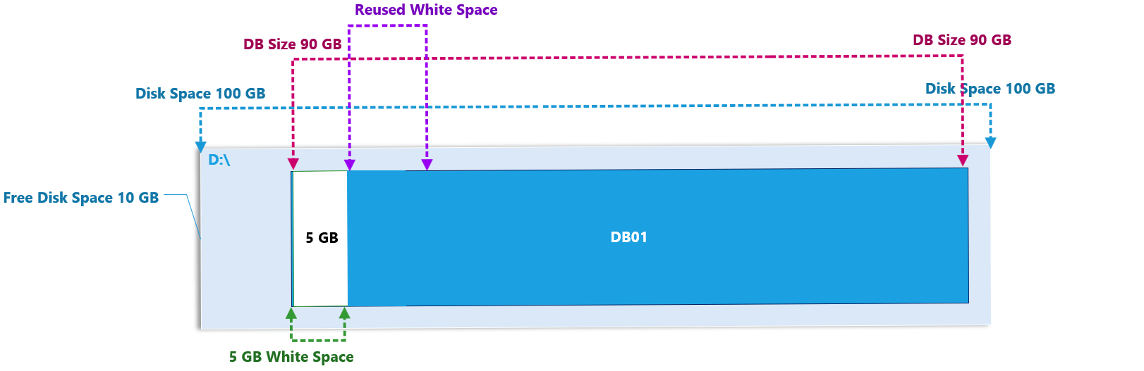 Understanding White Space in Exchange Mailbox Database