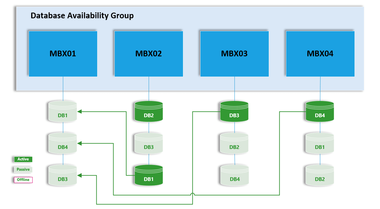 Understanding Database Availability Group(DAG) in Exchange 2010