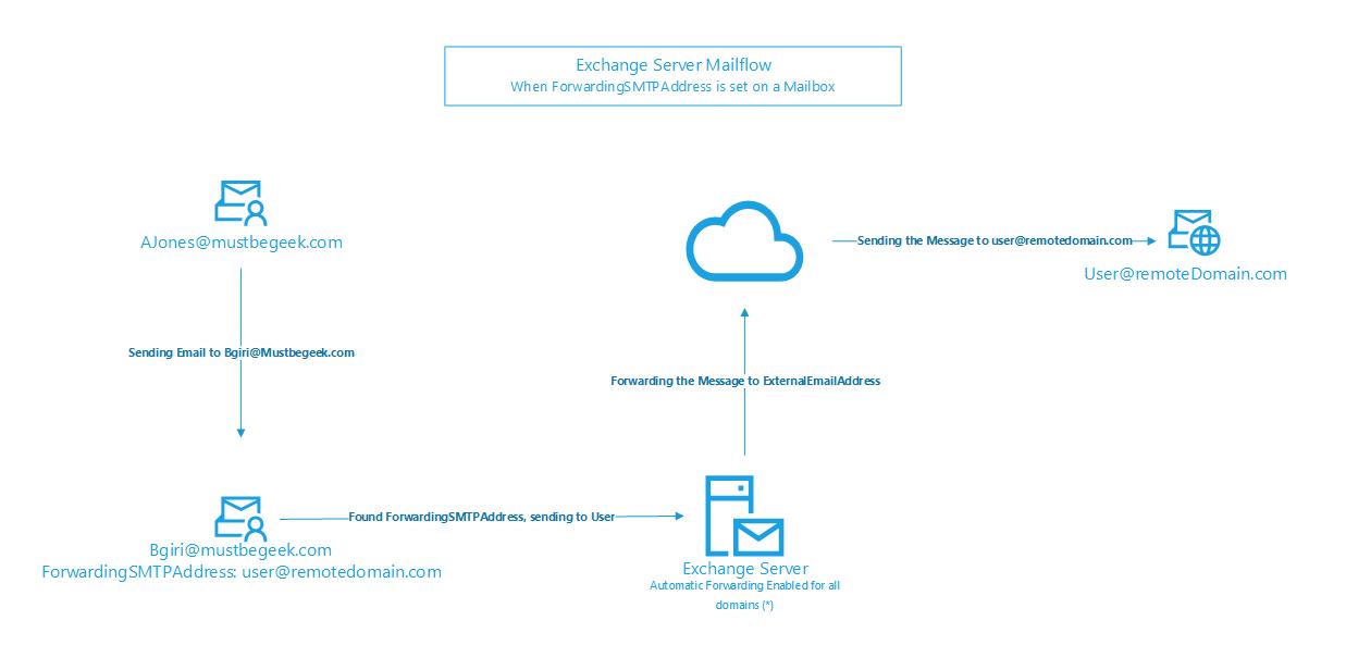 Difference Between ForwardingAddress and ForwardingSMTPAddress Attributes