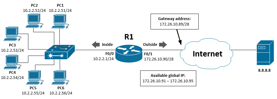 Configure Dynamic NAT in Cisco IOS Router