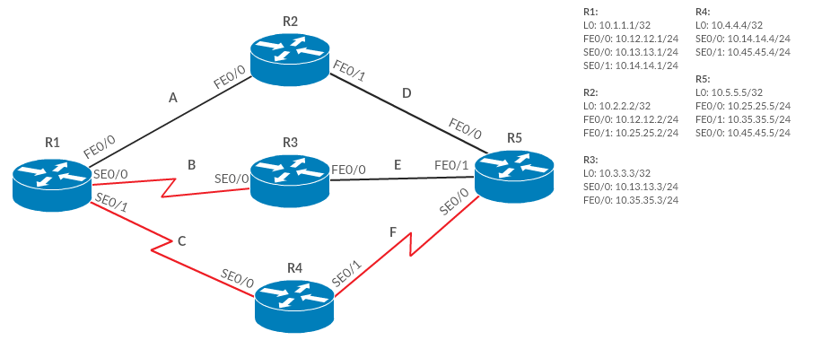 Configure Load Balancing on Cisco EIGRP