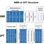 Difference between MBR and GPT