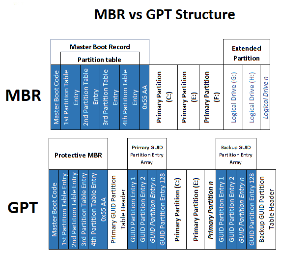 Difference-between-MBR-and-GPT