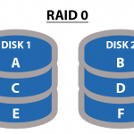 Understanding RAID Levels