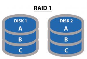 Understanding-RAID-levels-RAID-1