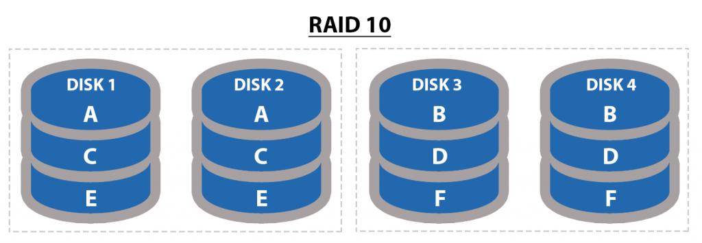 Understanding-RAID-levels-RAID-10