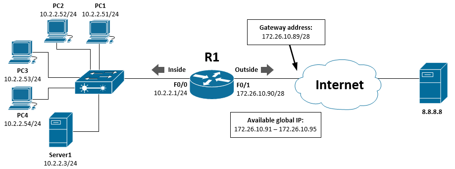 Configure Dynamic Port Address Translations (PAT) in Cisco IOS Router