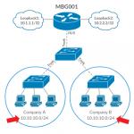 Configure VRF in Cisco IOS Router