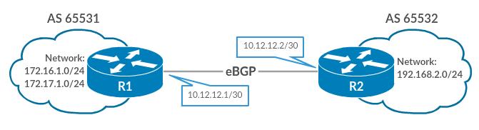 Configure eBGP in Cisco IOS Router