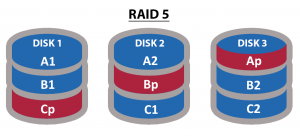 Understanding-RAID-levels-RAID-5