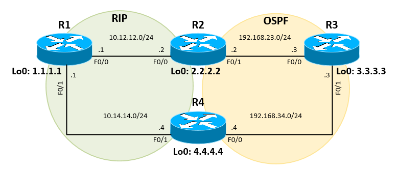 Configure Redistribution Between RIP and OSPF in Cisco IOS Router - Suboptimal Routing