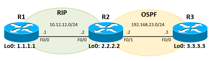 Configure Redistribution Between RIP and OSPF in Cisco IOS Router